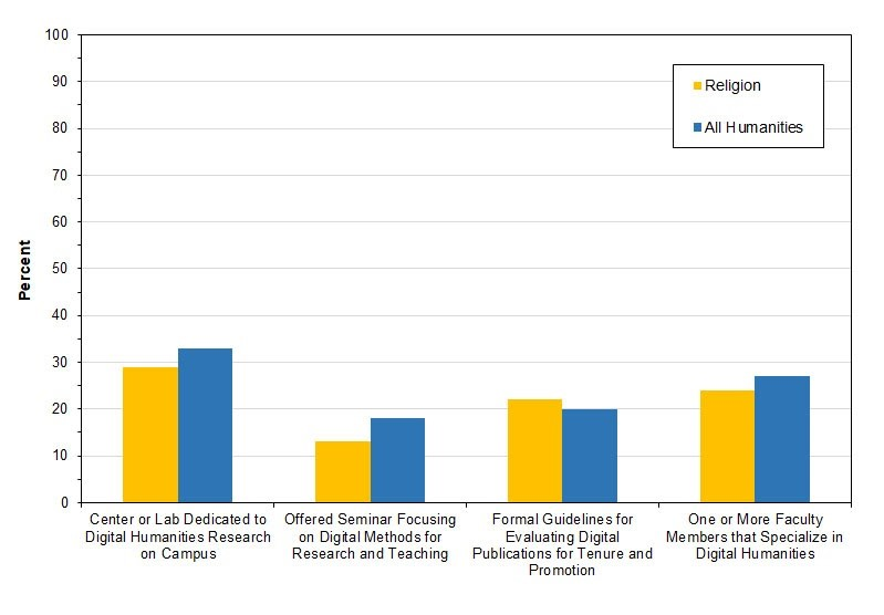 Bar graph of the number of religion departments compared with all humanities departments engaged in digital methods showing religion less engaged than other humanities departments