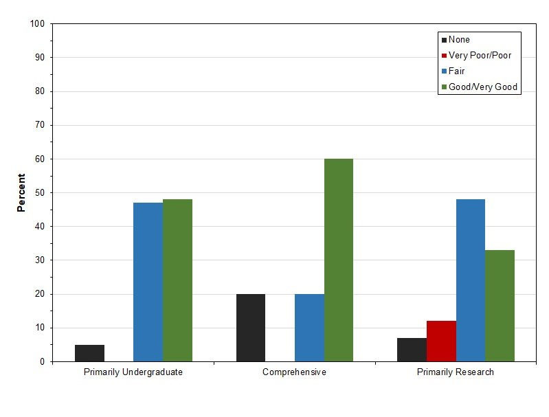 """Bar chart of ratings of university career centers by their religion faculty. Faculty at primarily research universities are alone in rating their career centers """"very poor/poor"""" (12%)"""
