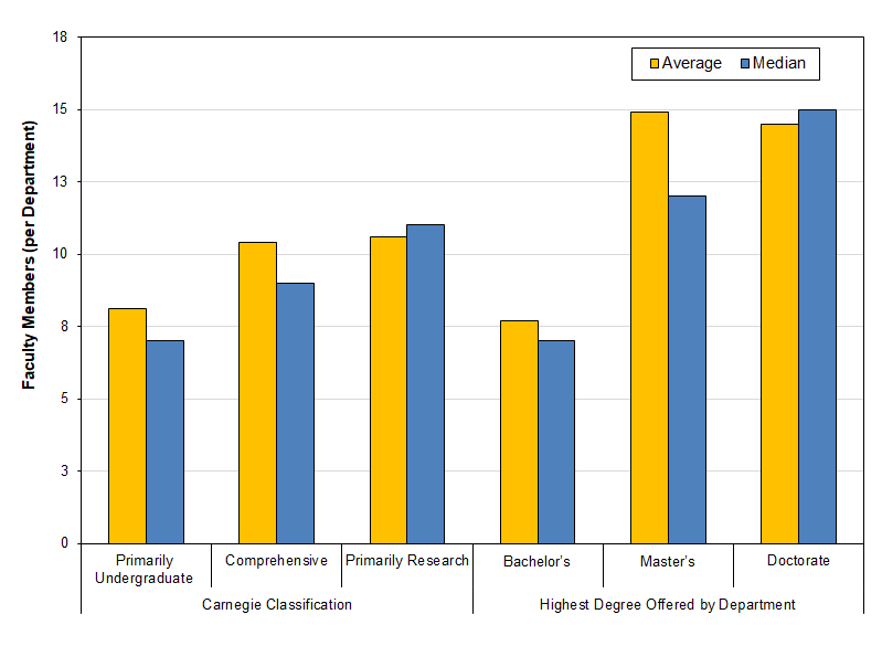 Fig. 1: Average and Median Number of Faculty Members per Religion Department, by Carnegie Classification and Highest Degree Offered by Department, Fall 2017