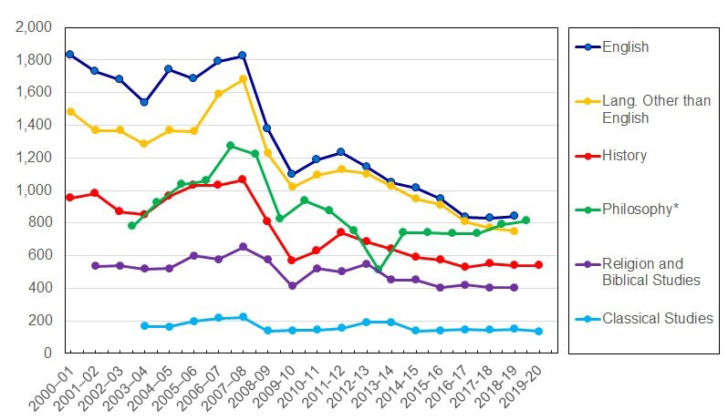 Figure 3: Number of Job Openings Posted with Scholarly Societies in the Humanities, 2001 to 2020