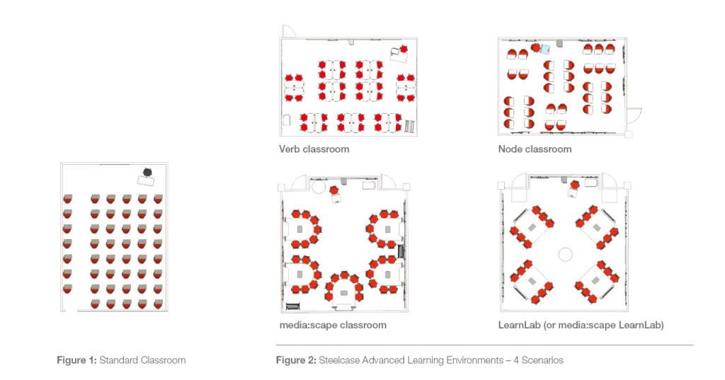 diagrams of various classroom seating arrangements