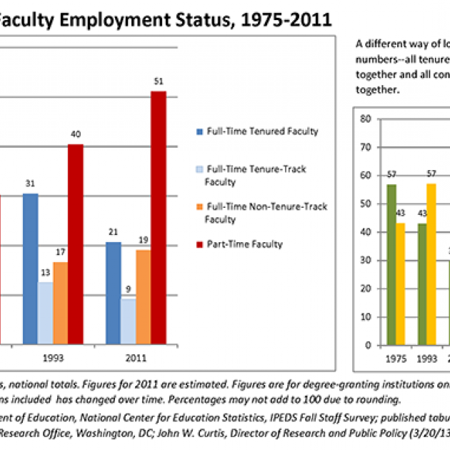 Trends in Faculty Employment Status, 1975‐2011