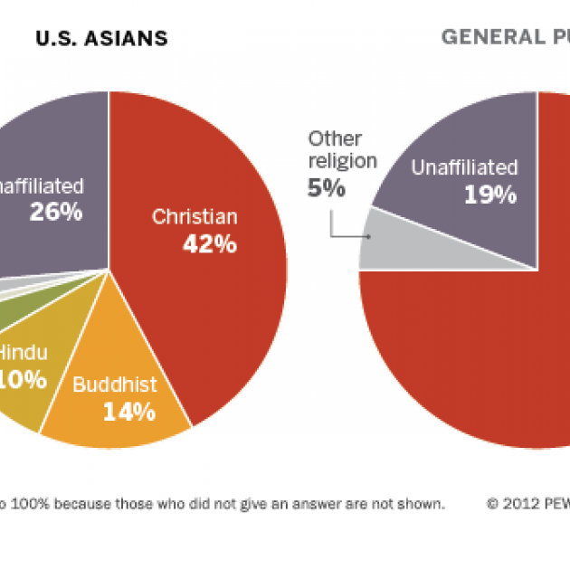 Pie chart displaying religious affiliation of Asian Americans v. the general US population
